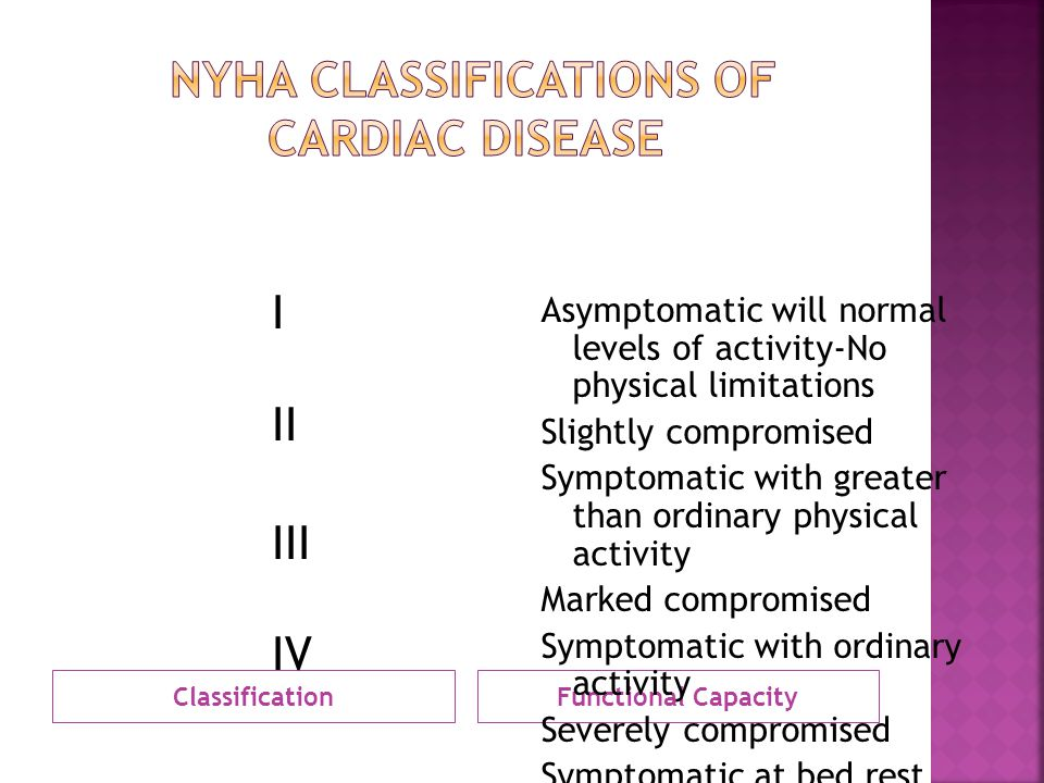 ClassificationFunctional Capacity Asymptomatic will normal levels of activity-No physical limitations Slightly compromised Symptomatic with greater th