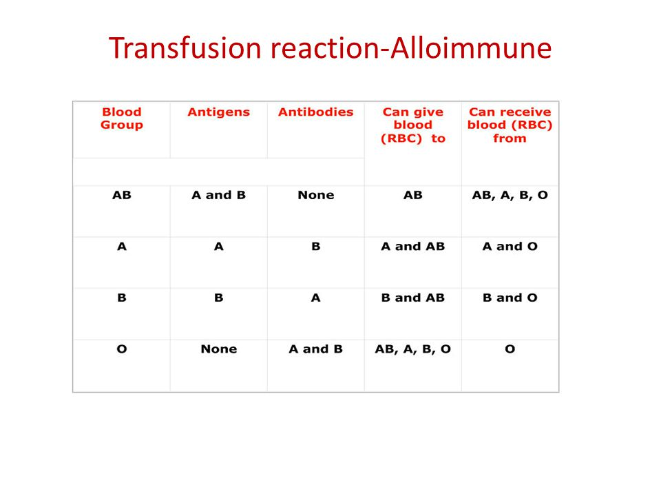 Transfusion reaction-Alloimmune