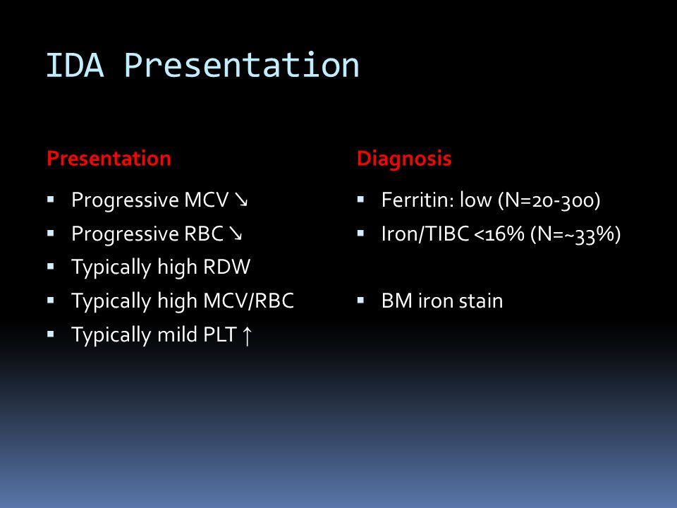 IDA Presentation PresentationDiagnosis  Progressive MCV ↘  Progressive RBC ↘  Typically high RDW  Typically high MCV/RBC  Typically mild PLT ↑ 