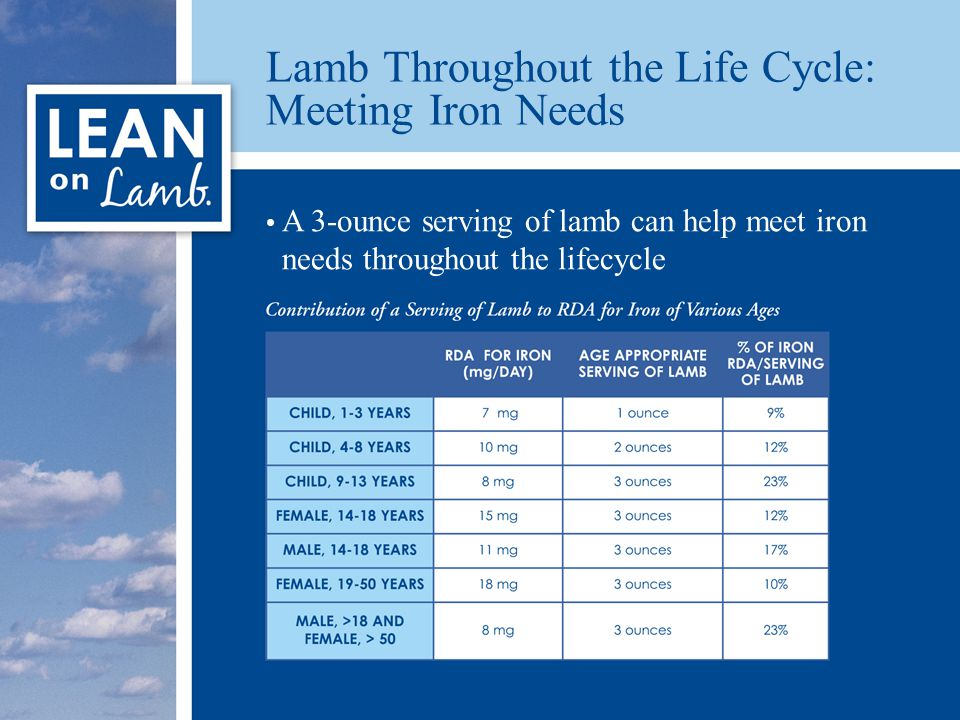 Lamb Throughout the Life Cycle: Meeting Iron Needs A 3-ounce serving of lamb can help meet iron needs throughout the lifecycle