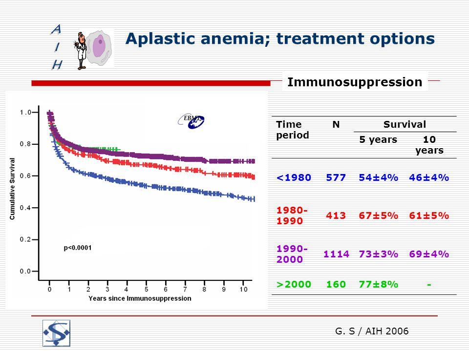 G. S / AIH 2006 Aplastic anemia; treatment options Immunosuppression 10 years 5 years -77±8%160>2000 69±4%73±3%1114 1990- 2000 61±5%67±5%413 1980- 199
