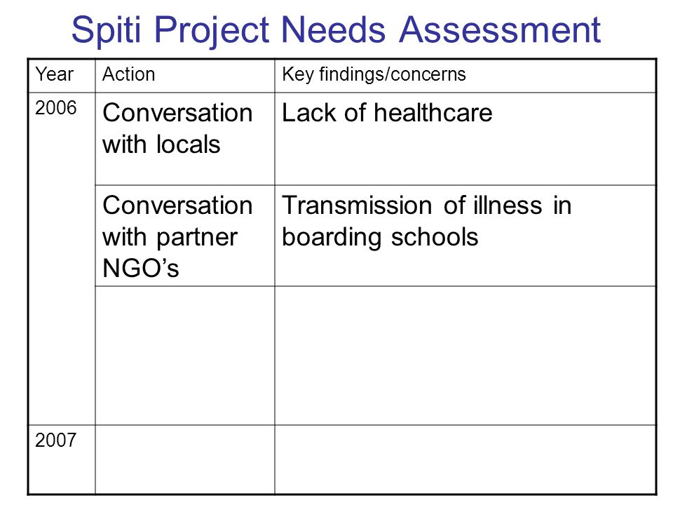 Spiti Project Needs Assessment YearActionKey findings/concerns 2006 Conversation with locals Lack of healthcare Conversation with partner NGO's Transmission of illness in boarding schools Health screens  Anemia, dental caries, intestinal disease, and skin disease.