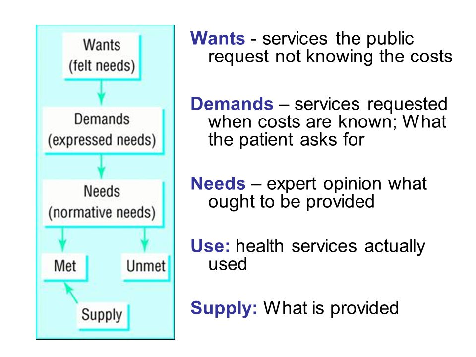 Wants - services the public request not knowing the costs Demands – services requested when costs are known; What the patient asks for Needs – expert opinion what ought to be provided Use: health services actually used Supply: What is provided