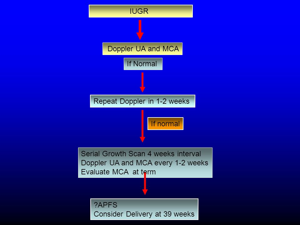 IUGR Serial Growth Scan 4 weeks interval Doppler UA and MCA every 1-2 weeks Evaluate MCA at term Doppler UA and MCA If Normal Repeat Doppler in 1-2 we