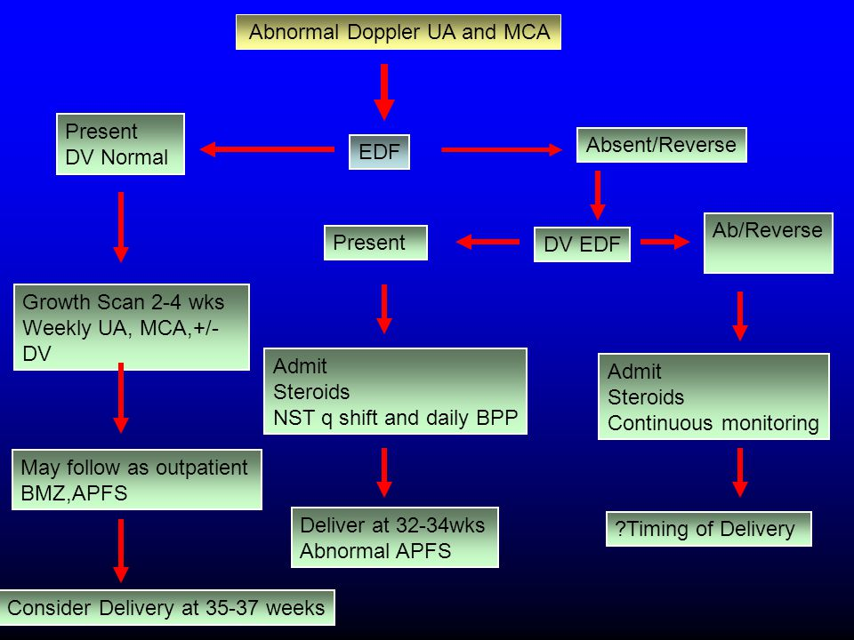 EDF Abnormal Doppler UA and MCA Present DV Normal Growth Scan 2-4 wks Weekly UA, MCA,+/- DV May follow as outpatient BMZ,APFS Consider Delivery at 35-