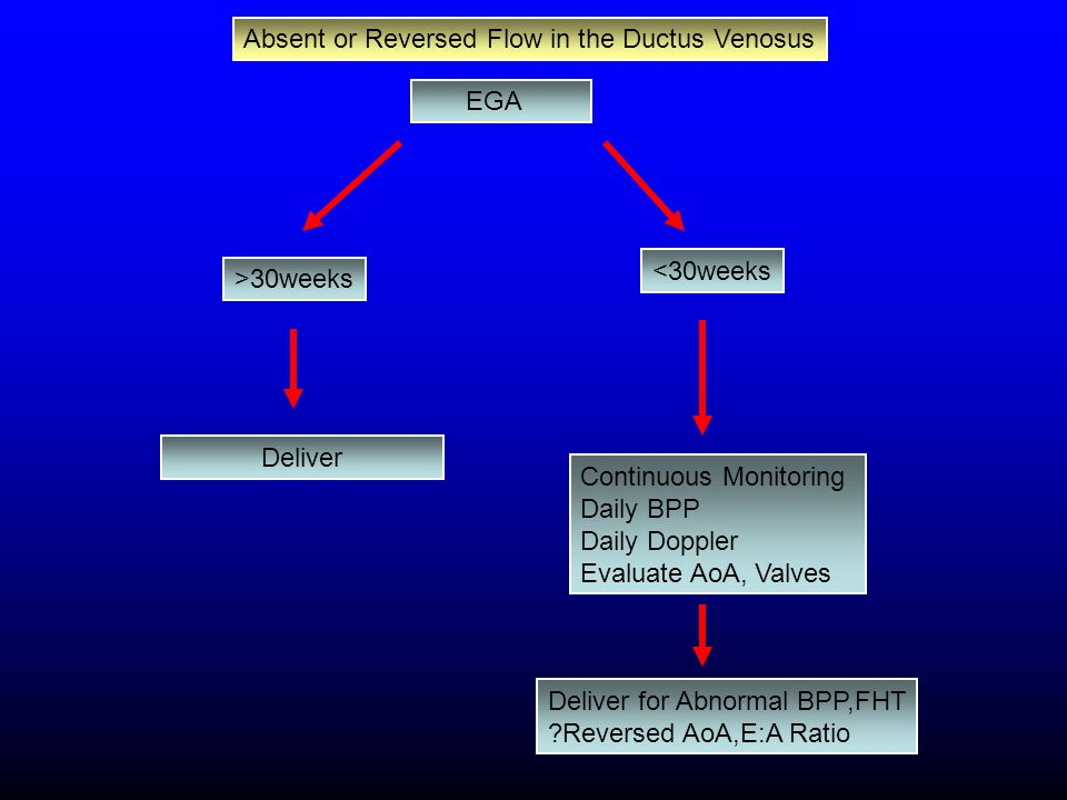 EGA >30weeks Deliver <30weeks Continuous Monitoring Daily BPP Daily Doppler Evaluate AoA, Valves Deliver for Abnormal BPP,FHT ?Reversed AoA,E:A Ratio