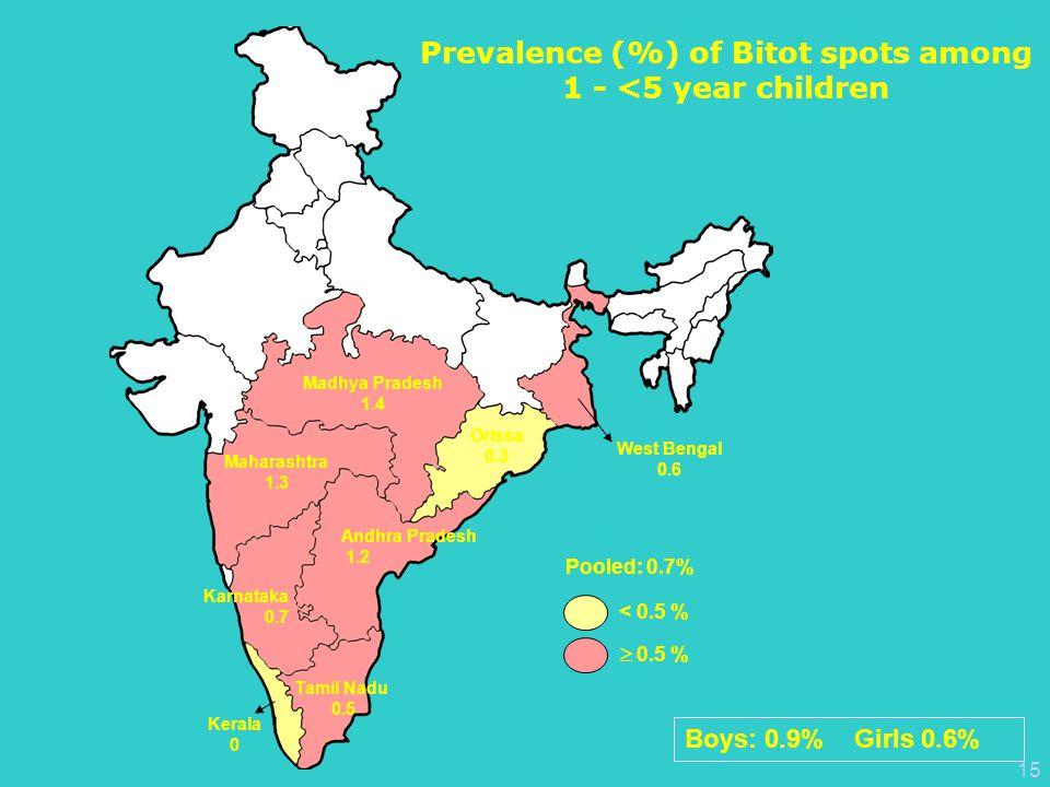 15 Pooled: 0.7% < 0.5 %  0.5 % Kerala 0 Tamil Nadu 0.5 Karnataka 0.7 Andhra Pradesh 1.2 Maharashtra 1.3 Madhya Pradesh 1.4 Orissa 0.3 West Bengal 0.6 Prevalence (%) of Bitot spots among 1 - <5 year children Boys: 0.9% Girls 0.6%