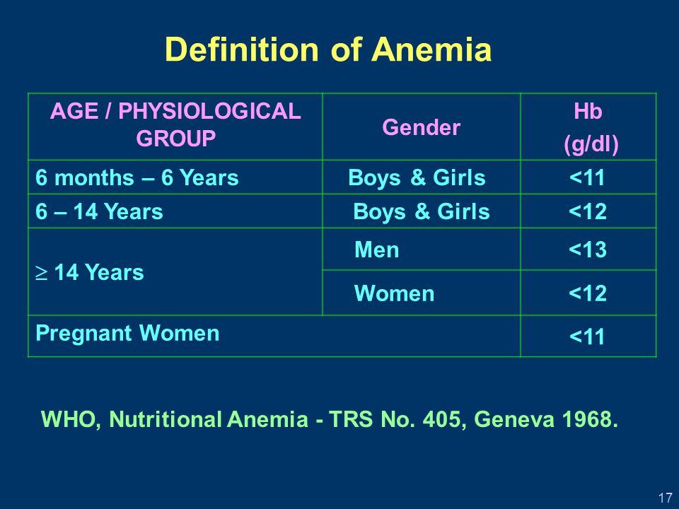 17 AGE / PHYSIOLOGICAL GROUP Gender Hb (g/dl) 6 months – 6 Years Boys & Girls<11 6 – 14 Years Boys & Girls<12  14 Years Men<13 Women<12 Pregnant Women <11 WHO, Nutritional Anemia - TRS No.