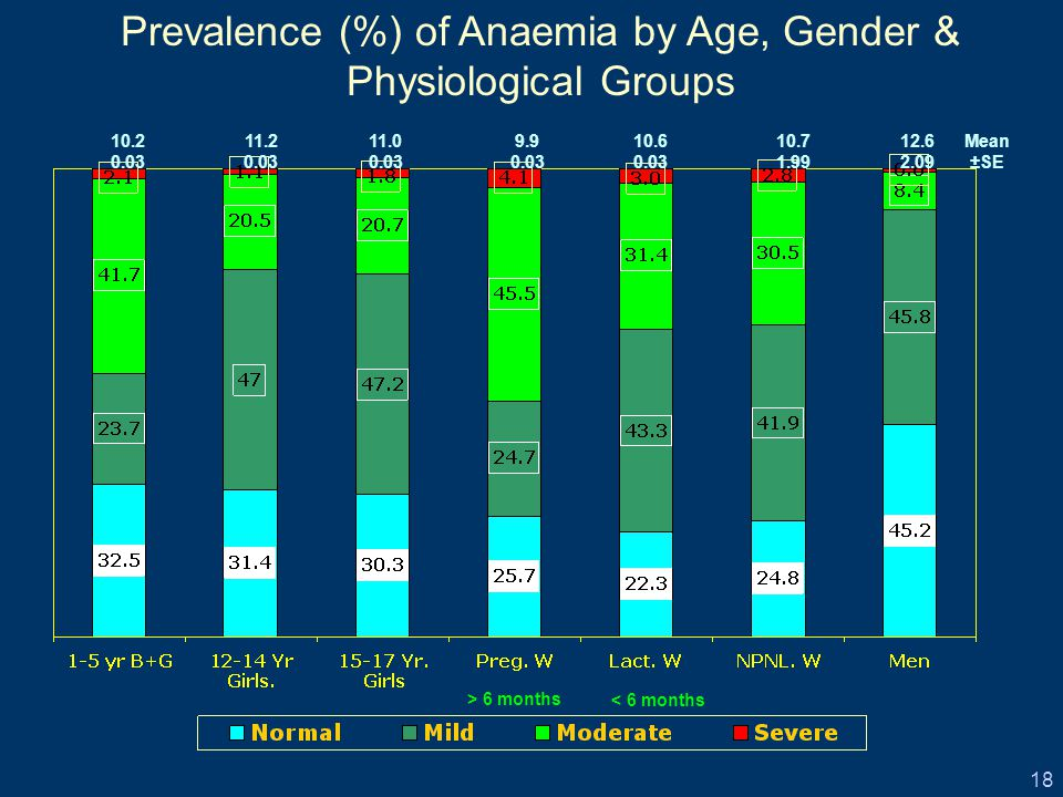 18 10.2 0.03 11.2 0.03 11.0 0.03 9.9 0.03 10.6 0.03 Mean ±SE Prevalence (%) of Anaemia by Age, Gender & Physiological Groups > 6 months < 6 months 10.7 1.99 12.6 2.09
