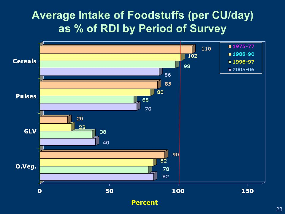 23 Average Intake of Foodstuffs (per CU/day) as % of RDI by Period of Survey Percent
