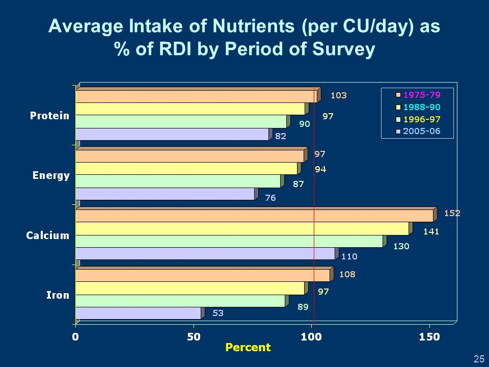 25 Average Intake of Nutrients (per CU/day) as % of RDI by Period of Survey Percent
