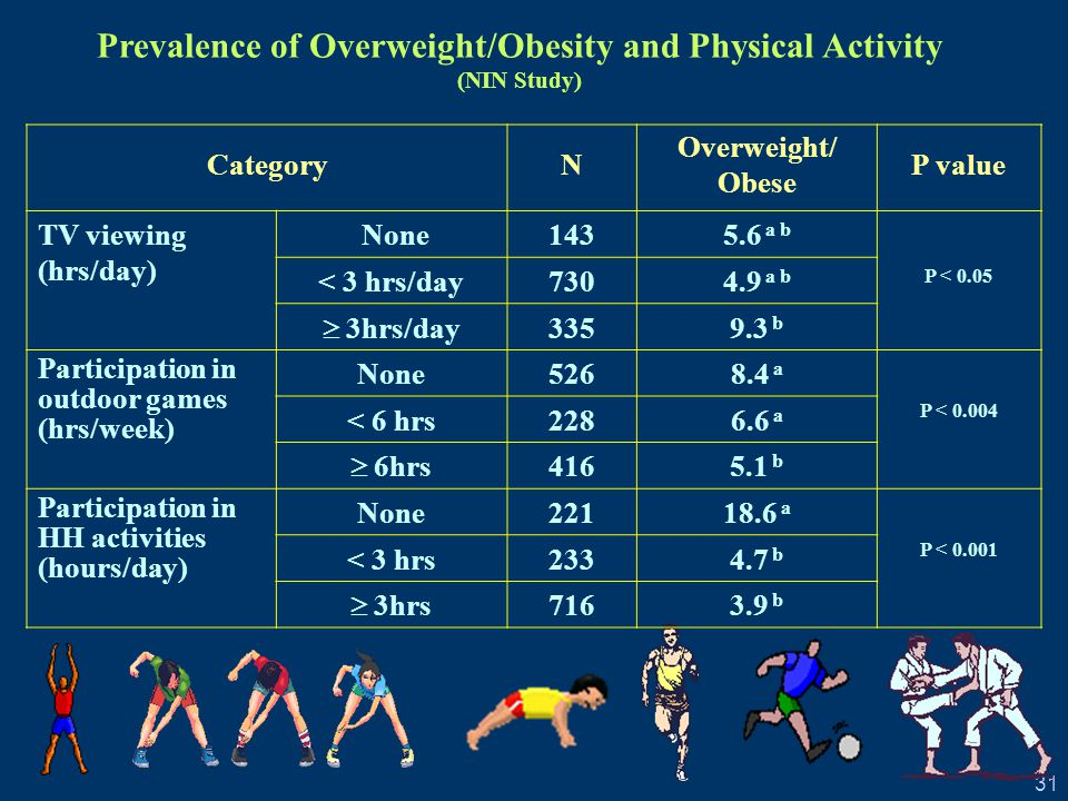 31 CategoryN Overweight/ Obese P value TV viewing (hrs/day) None1435.6 a b P < 0.05 < 3 hrs/day7304.9 a b  3hrs/day 3359.3 b Participation in outdoor games (hrs/week) None5268.4 a P < 0.004 < 6 hrs2286.6 a  6hrs 4165.1 b Participation in HH activities (hours/day) None22118.6 a P < 0.001 < 3 hrs2334.7 b  3hrs 7163.9 b Prevalence of Overweight/Obesity and Physical Activity (NIN Study)