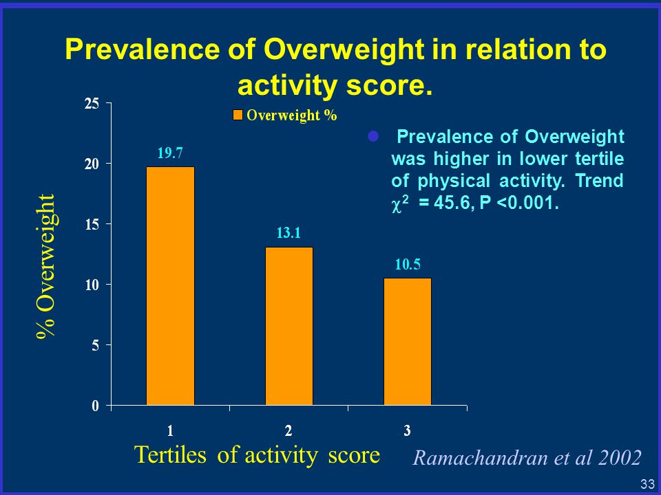 33 Prevalence of Overweight in relation to activity score.