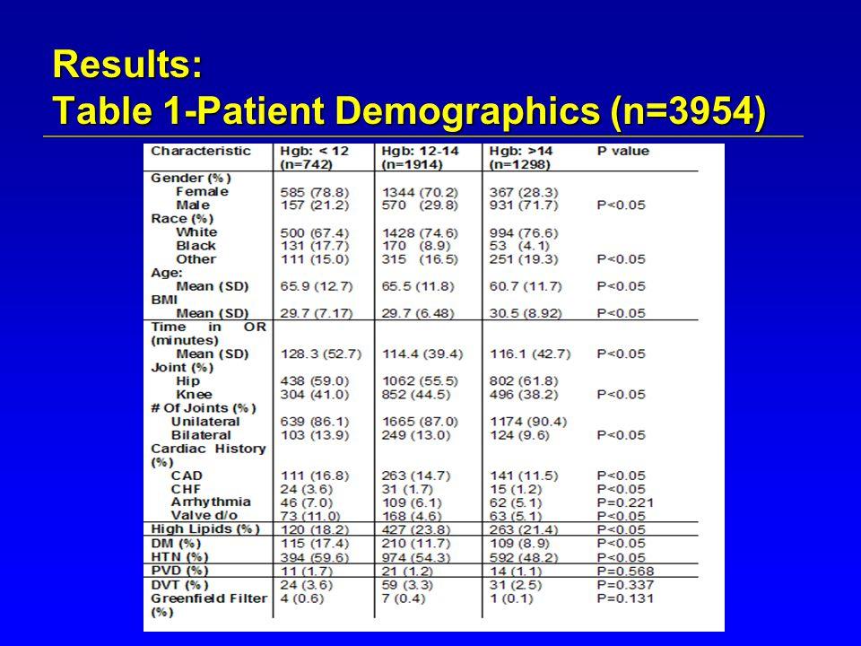 Results: Table 2: Bivariate analysis of cardiovascular complications among groups (Total Sample Size=3954)  Cardiac complication include: Angina, Tachycardia (SVT's), Arrhythmias (A-fib), bradycardia, Asystole, CHF, and Myocardial Infarction.