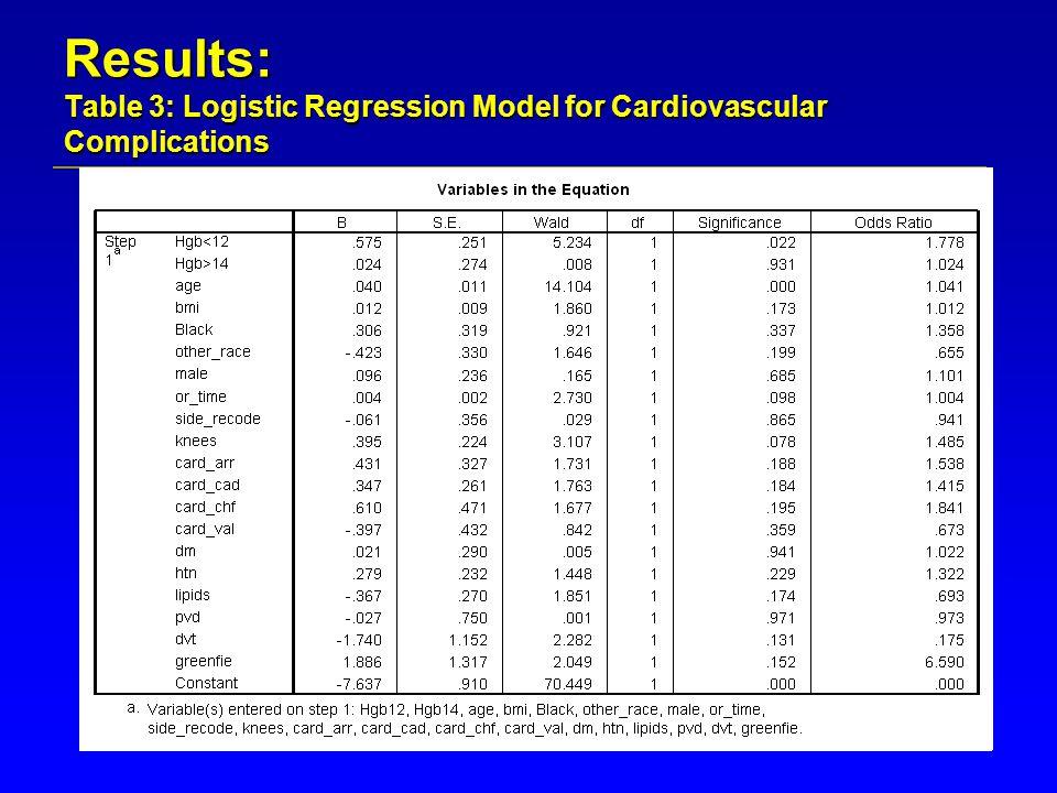 Results: Table 4: Logistic Regression Model Summary HemoglobinBetaS.E.