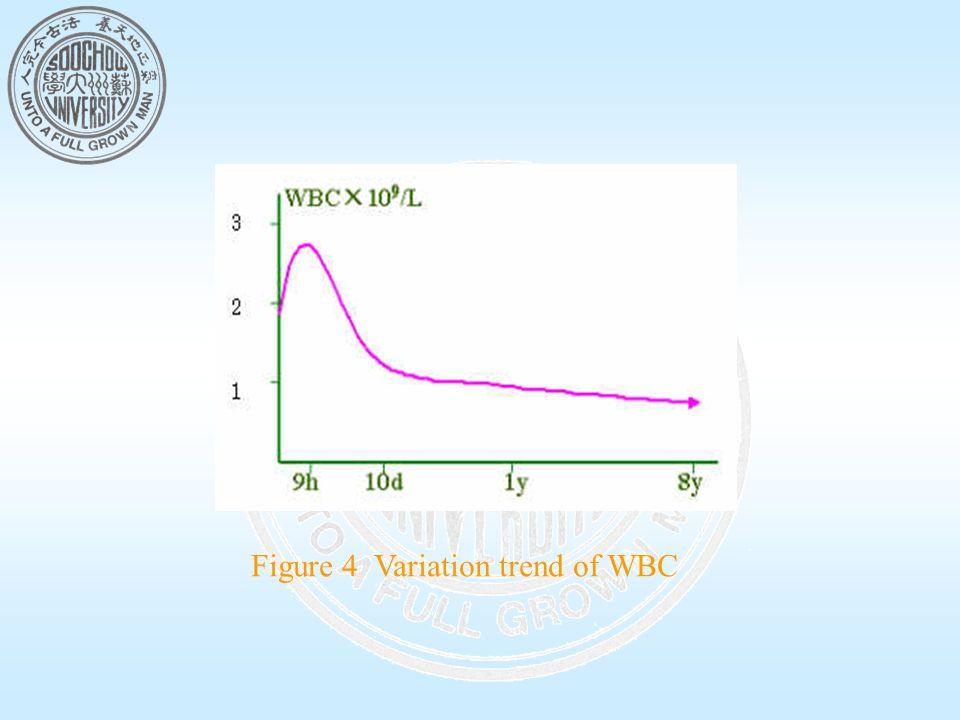 Figure 4 Variation trend of WBC