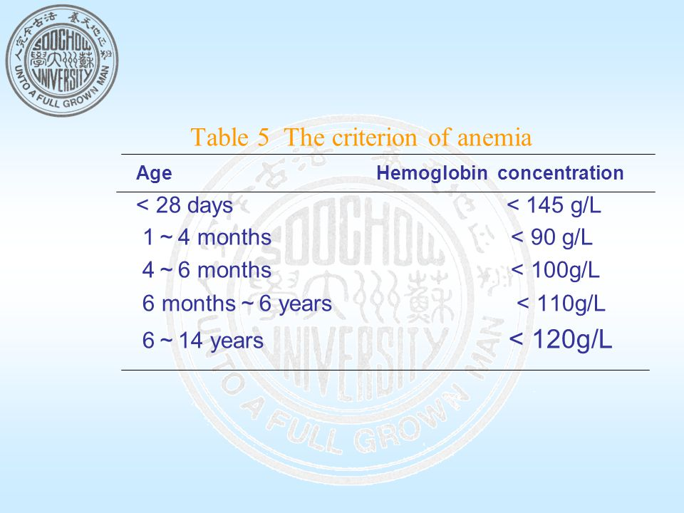 Table 5 The criterion of anemia Age Hemoglobin concentration < 28 days < 145 g/L 1 ~ 4 months < 90 g/L 4 ~ 6 months < 100g/L 6 months ~ 6 years < 110g/L 6 ~ 14 years < 120g/L