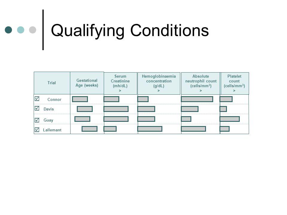 Other eligibility criteria