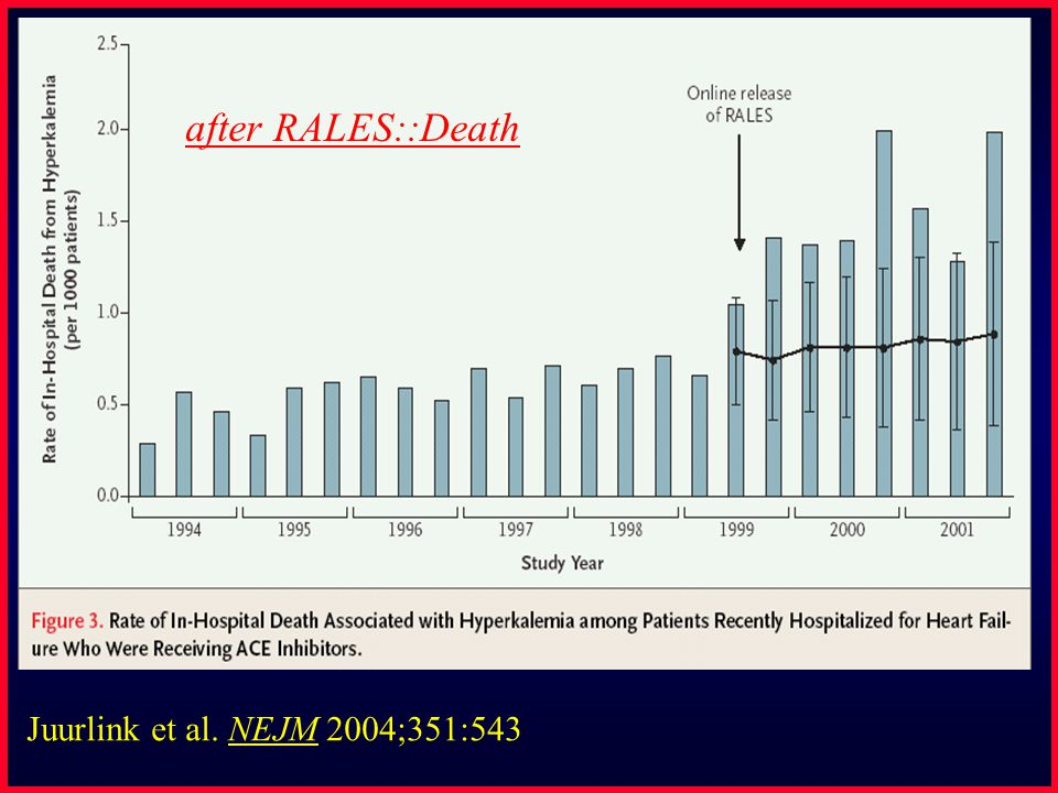 Juurlink et al. NEJM 2004;351:543 after RALES::Death