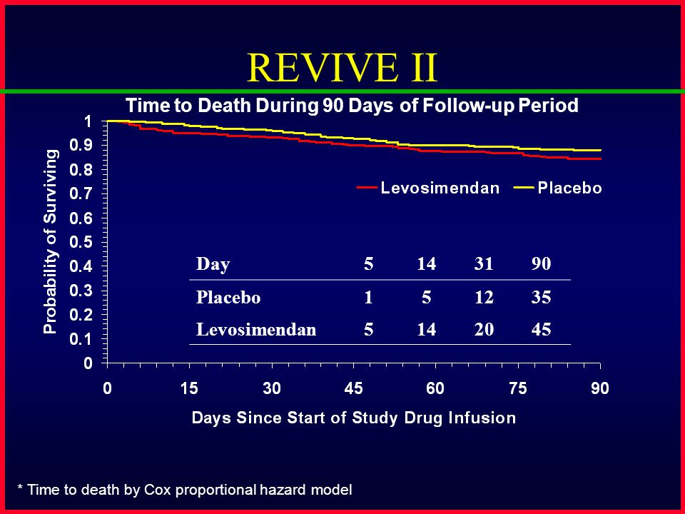 REVIVE II Day5143190 Placebo151235 Levosimendan5142045 * Time to death by Cox proportional hazard model Time to Death During 90 Days of Follow-up Peri