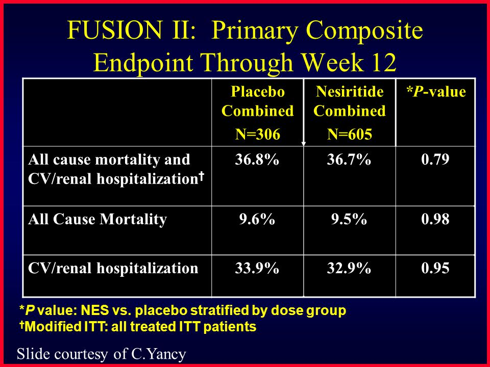FUSION II: Primary Composite Endpoint Through Week 12 Placebo Combined N=306 Nesiritide Combined N=605 *P-value All cause mortality and CV/renal hospi