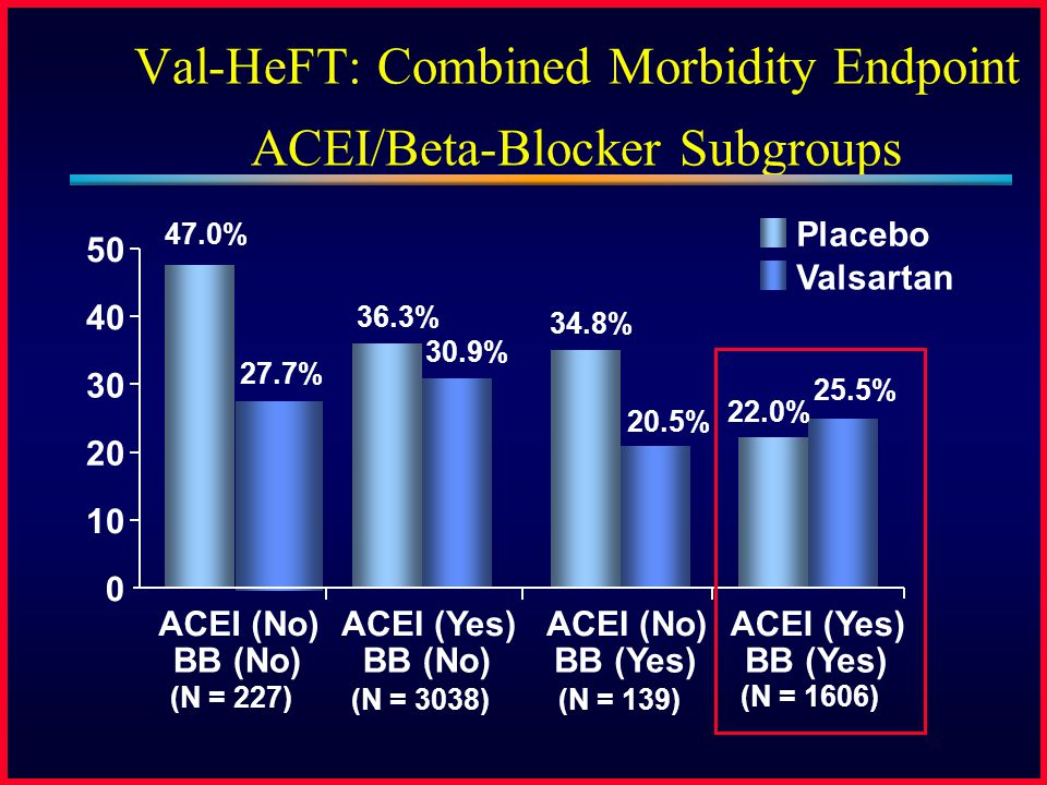 Val-HeFT: Combined Morbidity Endpoint ACEI/Beta-Blocker Subgroups Placebo Valsartan 0 10 20 30 40 50 ACEI (No) BB (No) ACEI (Yes) BB (No) ACEI (No) BB
