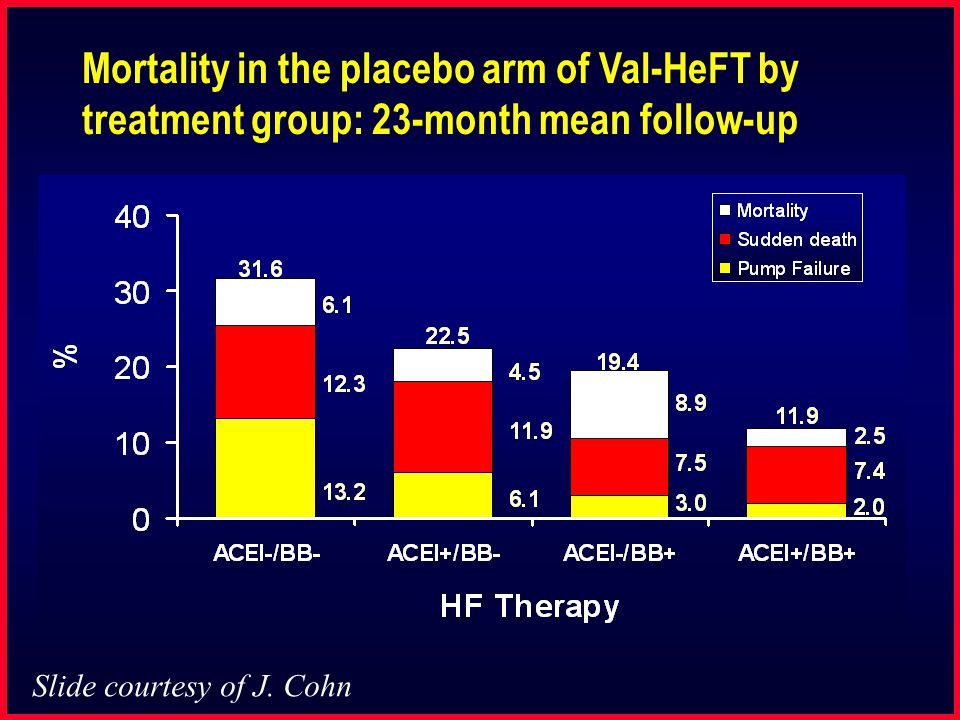 Mortality in the placebo arm of Val-HeFT by treatment group: 23-month mean follow-up Slide courtesy of J. Cohn