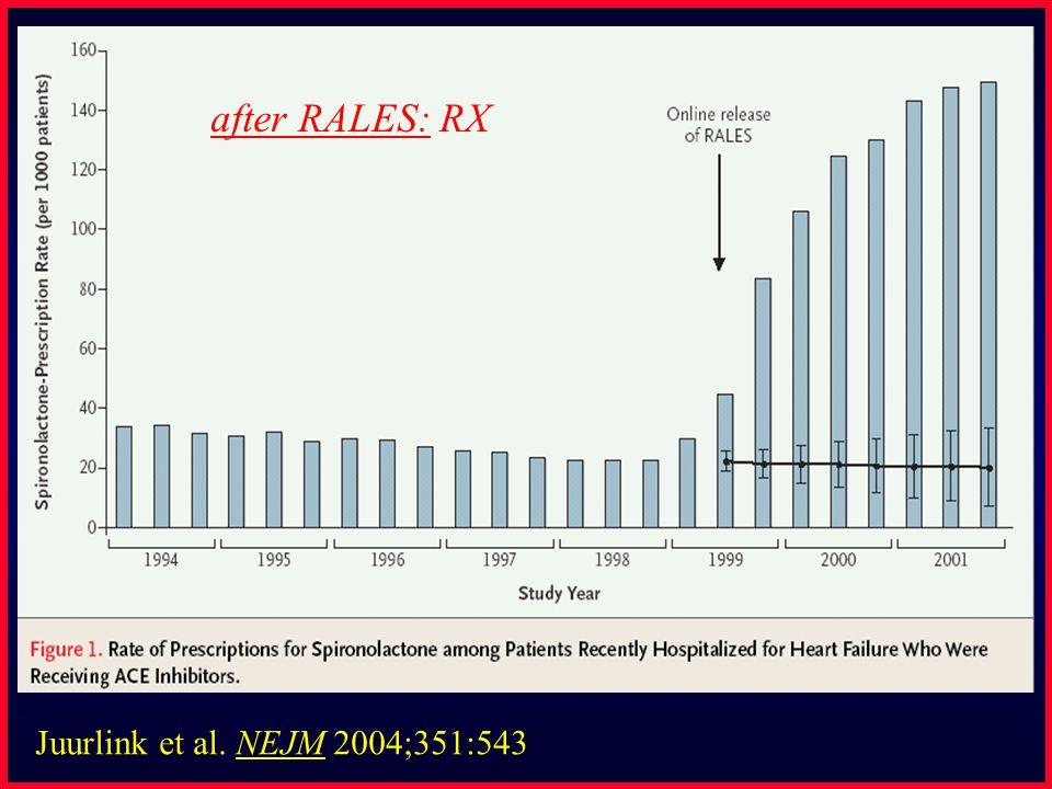 Juurlink et al. NEJM 2004;351:543 after RALES::Death
