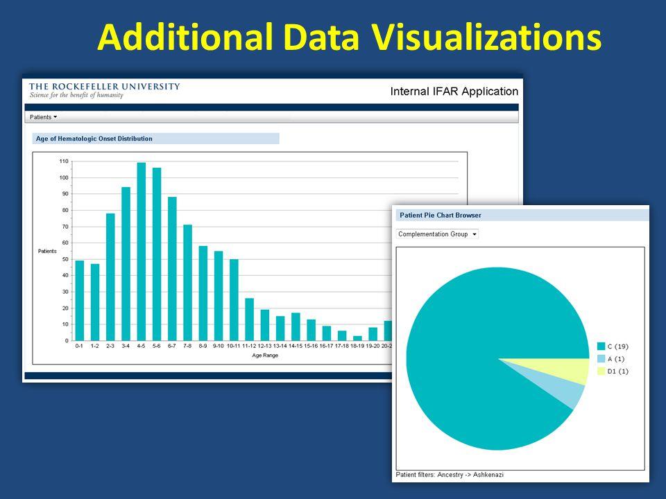 Additional Data Visualizations