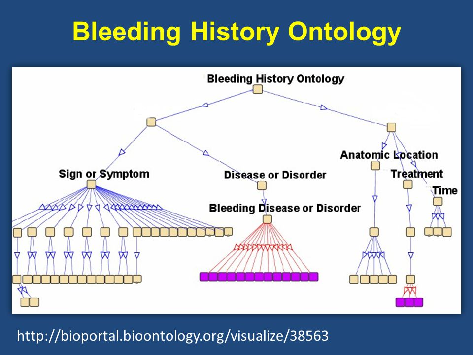 Bleeding History Ontology http://bioportal.bioontology.org/visualize/38563