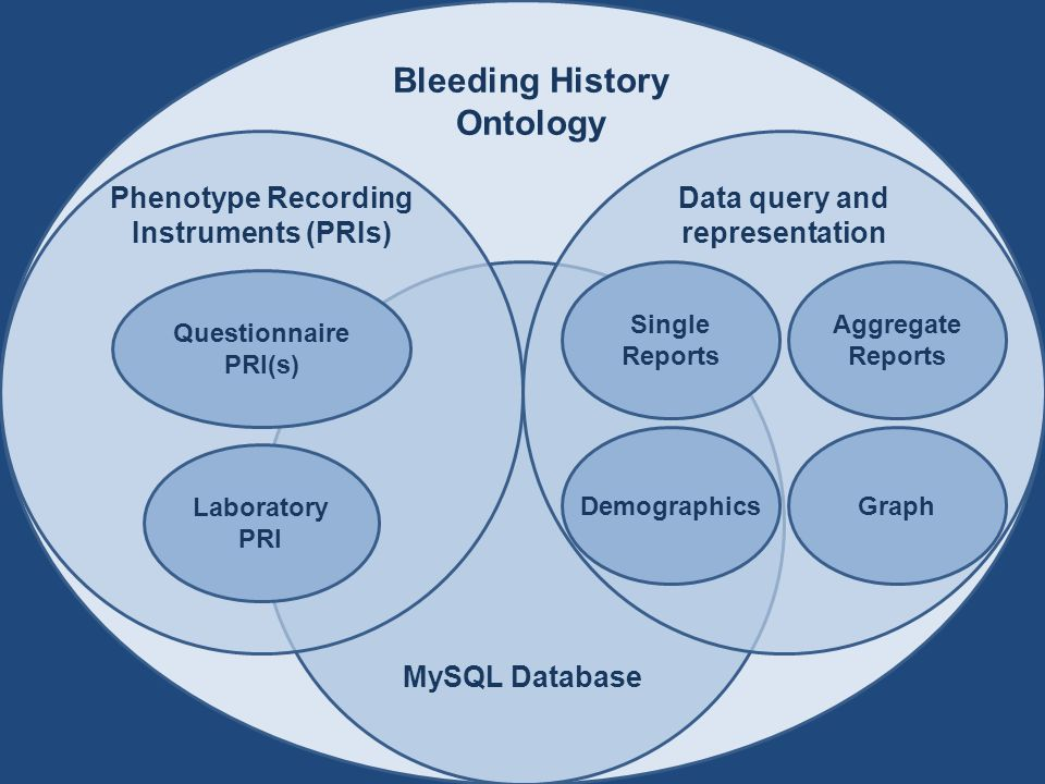 Single Reports DemographicsGraph Aggregate Reports Phenotype Recording Instruments (PRIs) Data query and representation Bleeding History Ontology Questionnaire PRI(s) Laboratory PRI MySQL Database