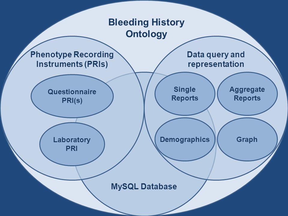 Ontology- based Filtering Graph Consolidated IFAR database Data query and representation Enhanced International Fanconi Anemia Registry Fanconi Anemia Ontology Original IFAR database Mutation database Novel phenotyping instrument