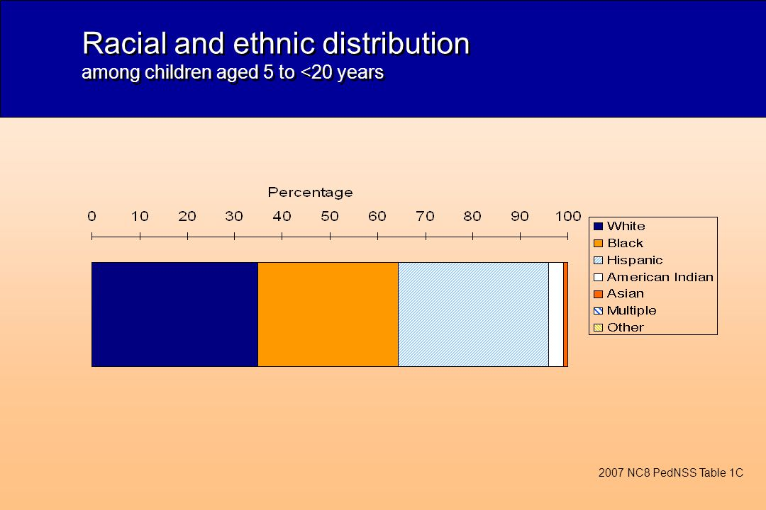 Racial and ethnic distribution among children aged 5 to <20 years 2007 NC8 PedNSS Table 1C