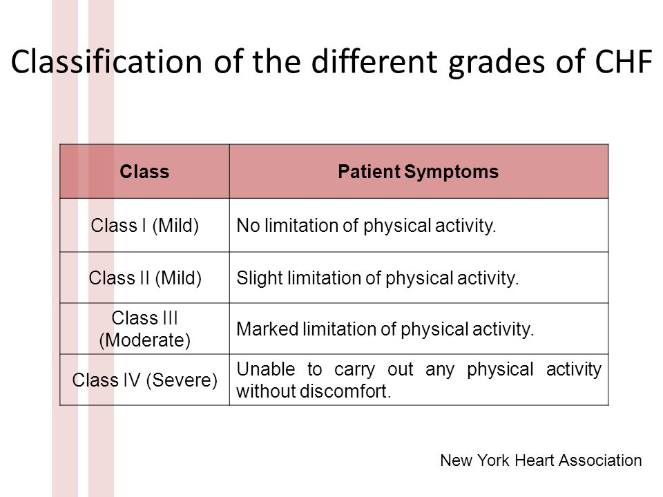 Classification of the different grades of CHF ClassPatient Symptoms Class I (Mild)No limitation of physical activity.