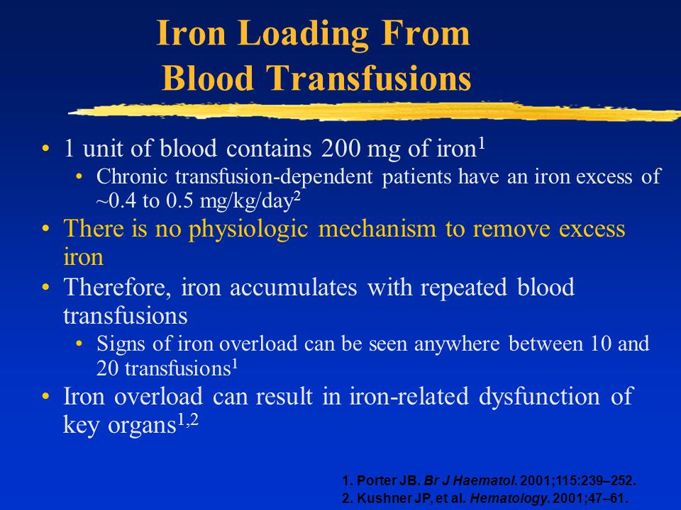 Iron Loading From Blood Transfusions 1 unit of blood contains 200 mg of iron 1 Chronic transfusion-dependent patients have an iron excess of ~0.4 to 0