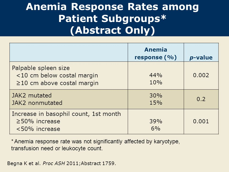 Anemia Response Rates among Patient Subgroups* (Abstract Only) Begna K et al. Proc ASH 2011;Abstract 1759. Anemia response (%)p-value Palpable spleen