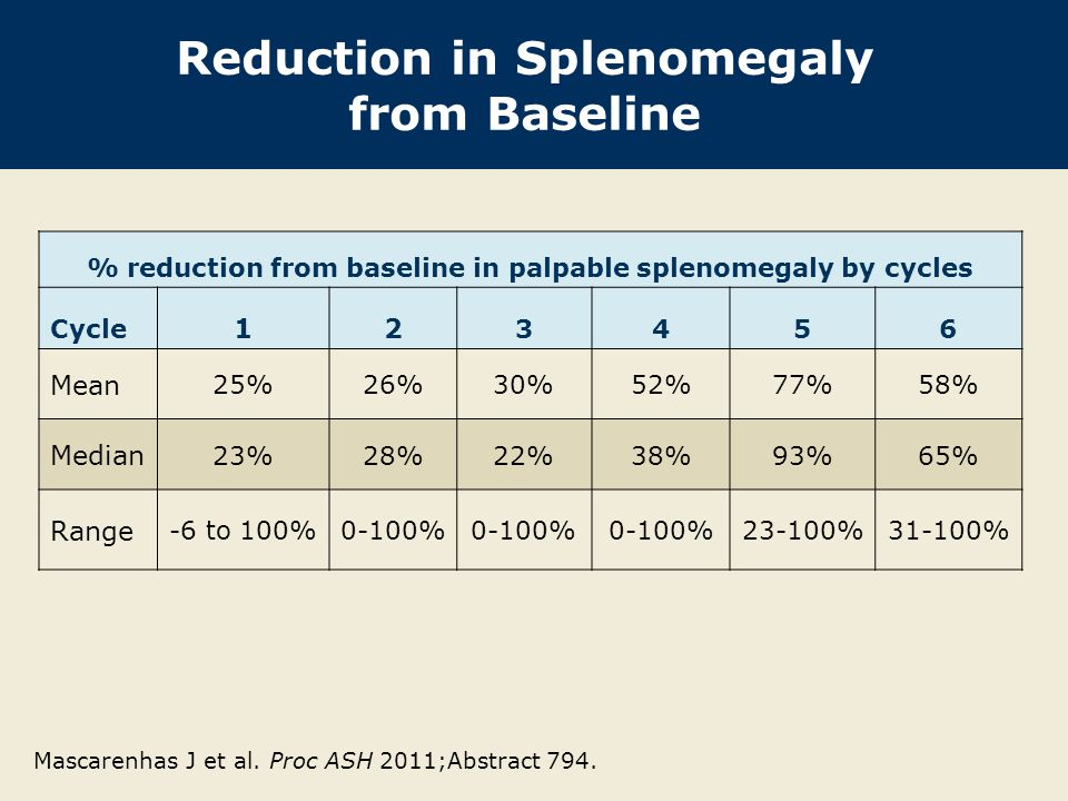 Reduction in Splenomegaly from Baseline % reduction from baseline in palpable splenomegaly by cycles Cycle 12 3456 Mean 25%26%30%52%77%58% Median 23%2