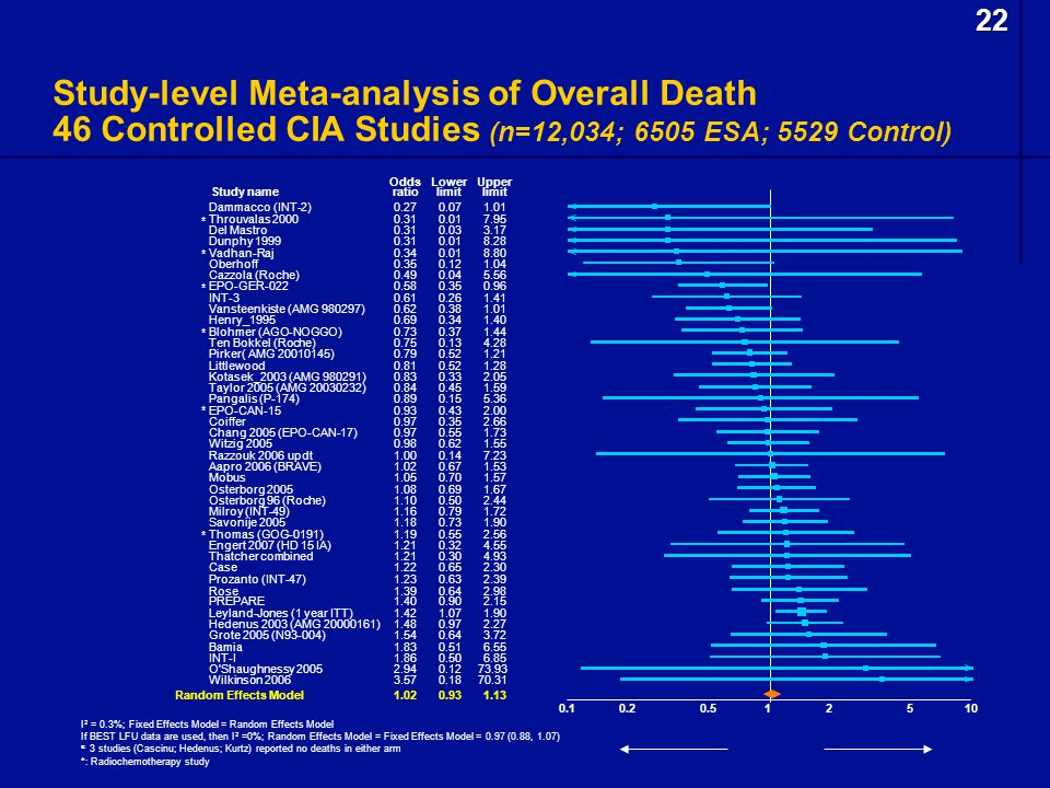 22 Study-level Meta-analysis of Overall Death 46 Controlled CIA Studies (n=12,034; 6505 ESA; 5529 Control)
