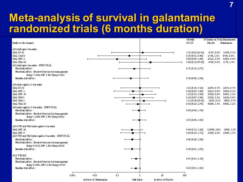 7 7 Meta-analysis of survival in galantamine randomized trials (6 months duration)