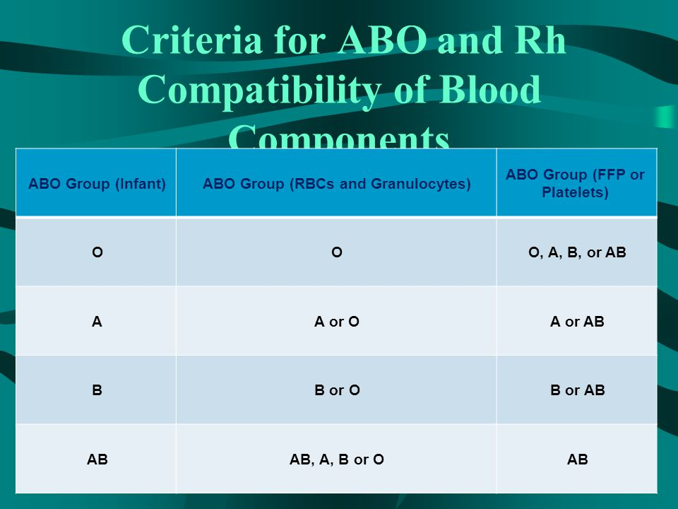 Criteria for ABO and Rh Compatibility of Blood Components ABO Group (Infant)ABO Group (RBCs and Granulocytes) ABO Group (FFP or Platelets) OOO, A, B, or AB AA or OA or AB BB or OB or AB ABAB, A, B or OAB