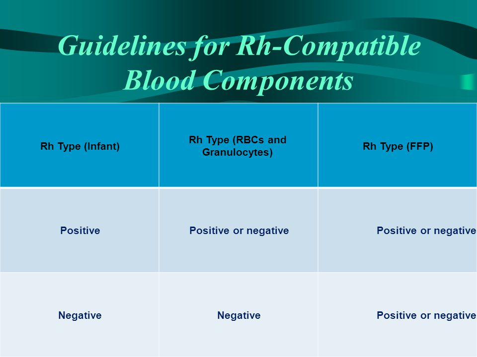 Guidelines for Rh-Compatible Blood Components Rh Type (Infant) Rh Type (RBCs and Granulocytes) Rh Type (FFP) PositivePositive or negative Negative Pos