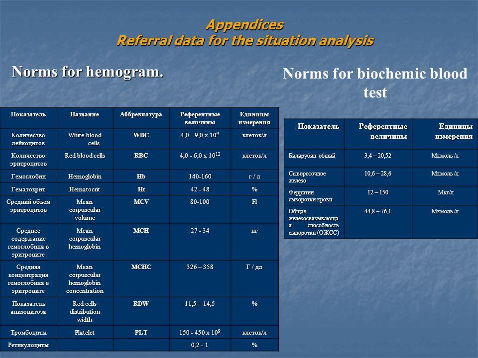 Appendices Referral data for the situation analysis ПоказательНазваниеАббревиатура Референтные величины Единицы измерения Количество лейкоцитов White blood cells WBC 4,0 - 9,0 х 10 9 клеток/л Количество эритроцитов Red blood cells RBC 4,0 - 6,0 х 10 12 клеток/л ГемоглобинHemoglobinHb140-160 г / л ГематокритHematocritHt 42 - 48 % Средний объем эритроцитов Mean corpuscular volume MCV80-100Fl Среднее содержание гемоглобина в эритроците Mean corpuscular hemoglobin MCH 27 - 34 пг Средняя концентрация гемоглобина в эритроците Mean corpuscular hemoglobin concentration MCHC 326 – 358 Г / дл Показатель анизоцитоза Red cells distribution width RDW 11,5 – 14,5 % ТромбоцитыPlateletPLT 150 - 450 х 10 9 клеток/л Ретикулоциты 0,2 - 1 % Norms for hemogram.