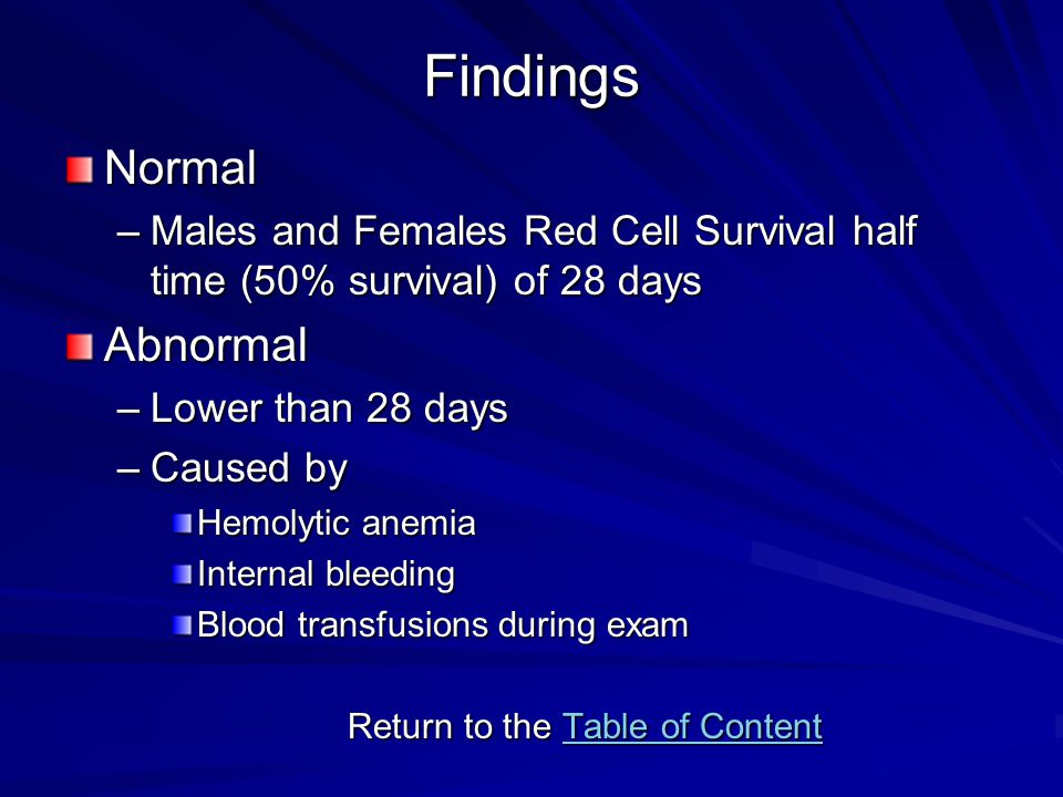 Findings Normal –Males and Females Red Cell Survival half time (50% survival) of 28 days Abnormal –Lower than 28 days –Caused by Hemolytic anemia Internal bleeding Blood transfusions during exam Return to the Table of Content Table of ContentTable of Content