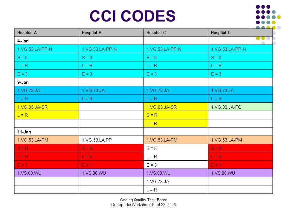 Coding Quality Task Force Orthopedic Workshop, Sept 22, 2006 CCI CODES Hospital AHospital BHospital CHospital D 4-Jan 1.VG.53.LA-PP-N S = 0 L = R E = 3 9-Jan 1.VG.73.JA L = R 1.VG.03.JA-SR 1.VG.03.JA-FQ L = R S = R L = R 11-Jan 1.VG.53.LA-PM1.VG.53.LA.PP1.VG.53.LA-PM S = R L = R E = 1 E = 3E = 1 1.VS.80.WU 1.VG.73.JA L = R