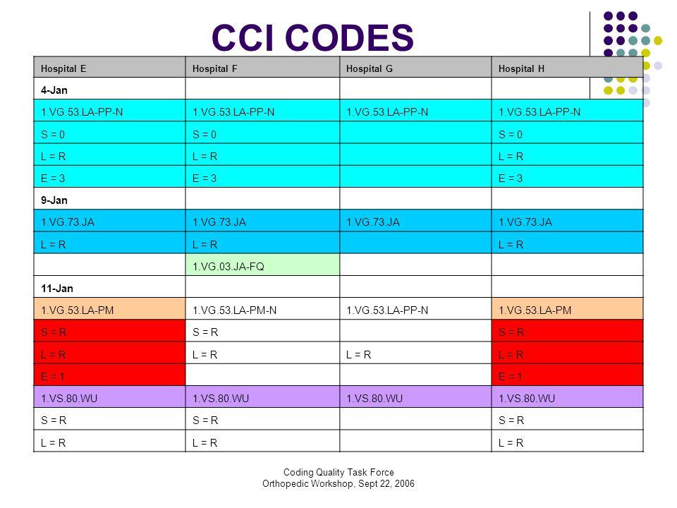 Coding Quality Task Force Orthopedic Workshop, Sept 22, 2006 CCI CODES Hospital EHospital FHospital GHospital H 4-Jan 1.VG.53.LA-PP-N S = 0 L = R E = 3 9-Jan 1.VG.73.JA L = R 1.VG.03.JA-FQ 11-Jan 1.VG.53.LA-PM1.VG.53.LA-PM-N1.VG.53.LA-PP-N1.VG.53.LA-PM S = R L = R E = 1 1.VS.80.WU S = R L = R