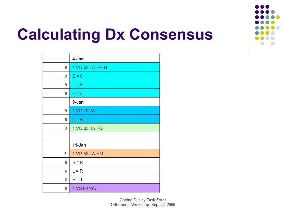 Coding Quality Task Force Orthopedic Workshop, Sept 22, 2006 Calculating Dx Consensus 4-Jan 9 1.VG.53.LA-PP-N 9 S = 0 9 L = R 9 E = 3 9-Jan 9 1.VG.73.JA 8 L = R 3 1.VG.03.JA-FQ 11-Jan 6 1.VG.53.LA-PM 6 S = R 6 L = R 6 E = 1 9 1.VS.80.WU