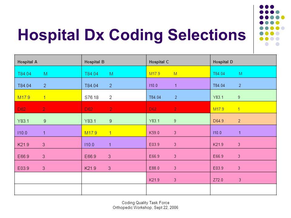 Coding Quality Task Force Orthopedic Workshop, Sept 22, 2006 Hospital Dx Coding Selections Hospital AHospital BHospital CHospital D T84.04 M M17.9 MT84.04 M T84.04 2 I10.0 1T84.04 2 M17.9 1S76.18 2 T84.04 2Y83.1 9 D62 2 M17.9 1 Y83.1 9 D64.9 2 I10.0 1M17.9 1 K59.0 3I10.0 1 K21.9 3I10.0 1 E03.9 3K21.9 3 E66.9 3 E03.9 3K21.9 3 E88.0 3E03.9 3 K21.9 3Z72.0 3