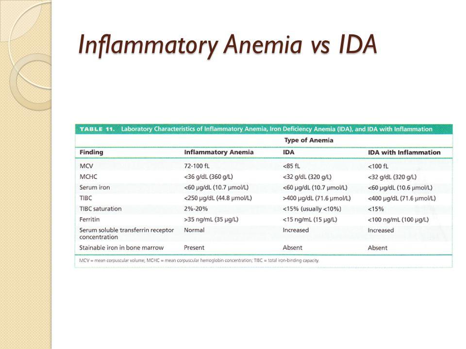 Inflammatory Anemia vs IDA