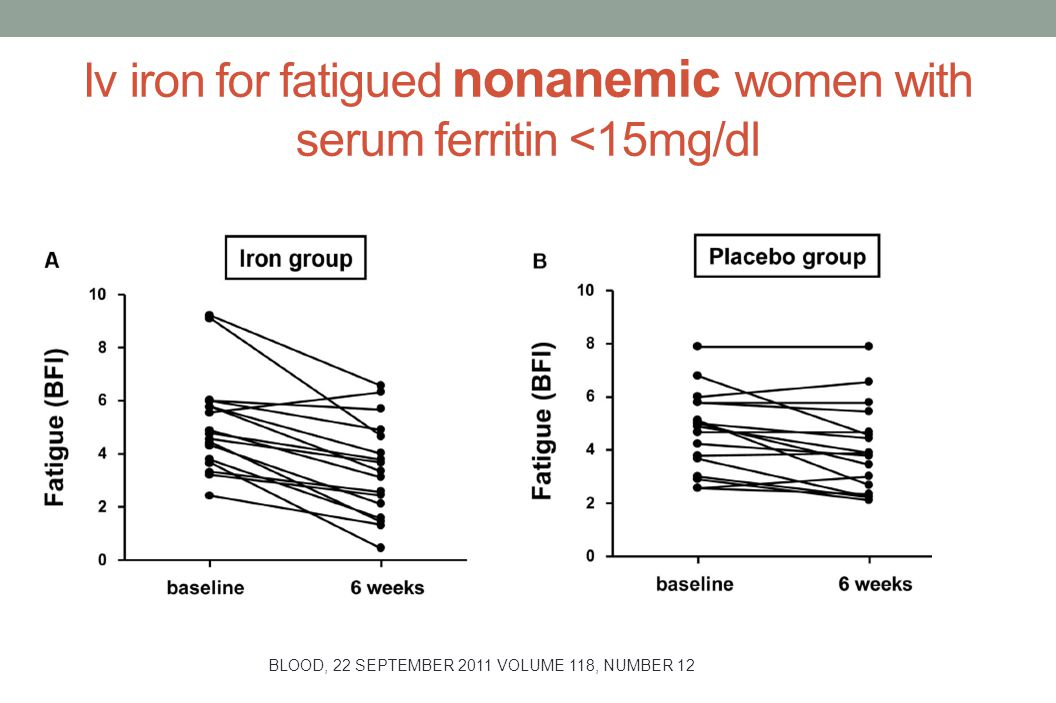 Iv iron for fatigued nonanemic women with serum ferritin <15mg/dl BLOOD, 22 SEPTEMBER 2011 VOLUME 118, NUMBER 12