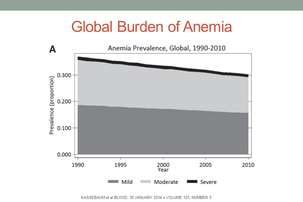 Global Burden of Anemia KASSEBAUM et al BLOOD, 30 JANUARY 2014 x VOLUME 123, NUMBER 5